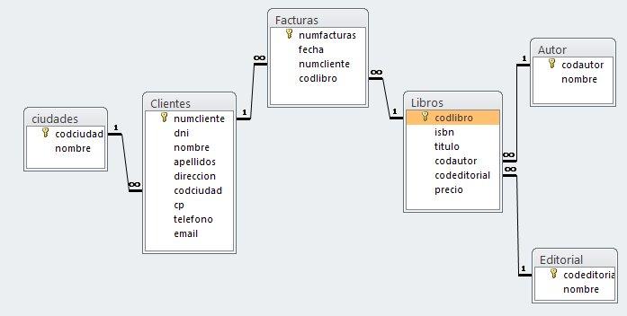 Relaciones de la base de datos libreria