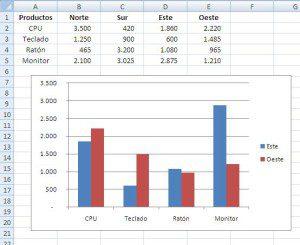 Gráfico básico en Excel