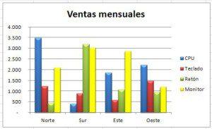 Gráfico final