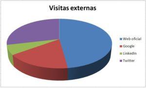 Grafico circular 3D mostrando las visitas externas a una fanpage