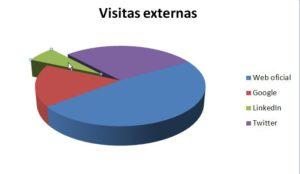 Grafico circular con desplazamiento de un sector