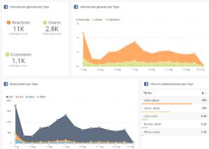 Algunas de las métricas que podemos ver en Interacción de Facebook
