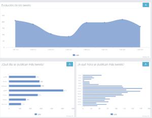 KPIs para analizar tu audiencia