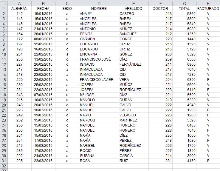Lista de pacientes para una combinación de correspondencia