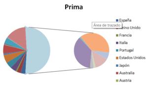 Gráfico circular con subgráfico circular sin adaptación