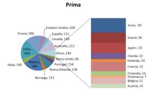 Gráfico circular con subgráfico de barras personalizado