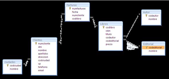 Relaciones de una base de datos básica para libreria