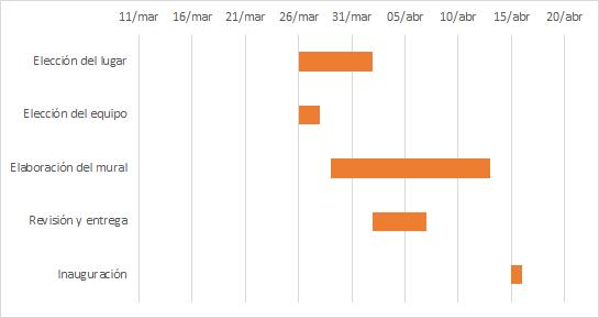 Gráfico de Gantt mediante barras apiladas