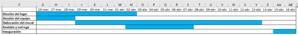 Gráfico de Gantt mediante formato condicional